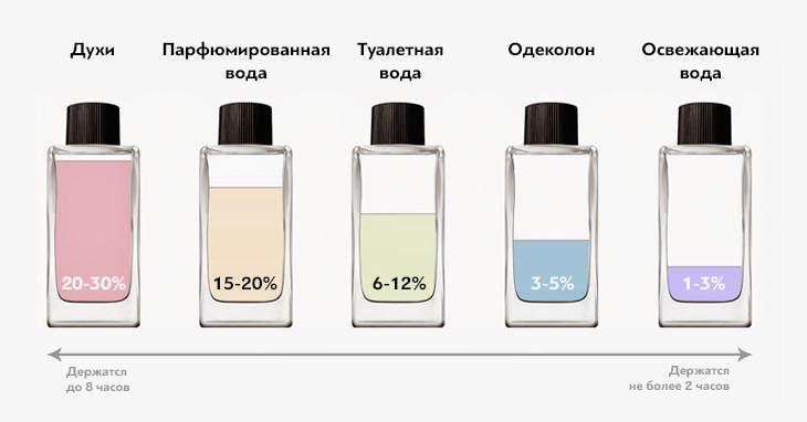 Стойкость ароматов